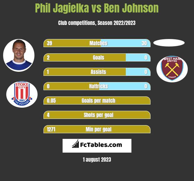 Phil Jagielka vs Ben Johnson infographic