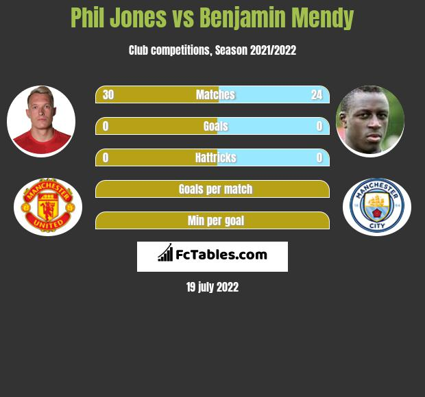 Phil Jones vs Benjamin Mendy infographic
