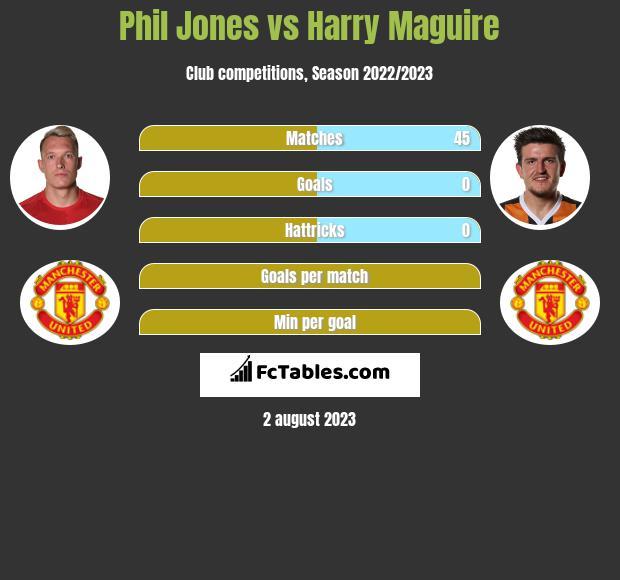 Phil Jones vs Harry Maguire infographic