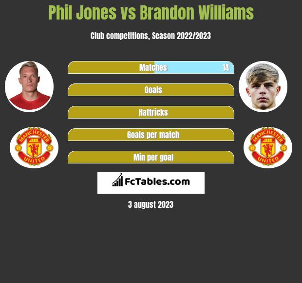 Phil Jones vs Brandon Williams infographic