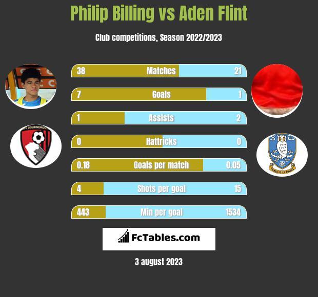 Philip Billing vs Aden Flint infographic