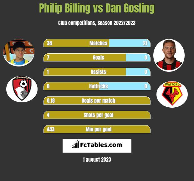 Philip Billing vs Dan Gosling infographic