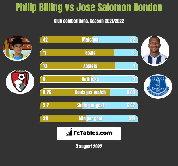 Philip Billing infographic statistics for Huddersfield