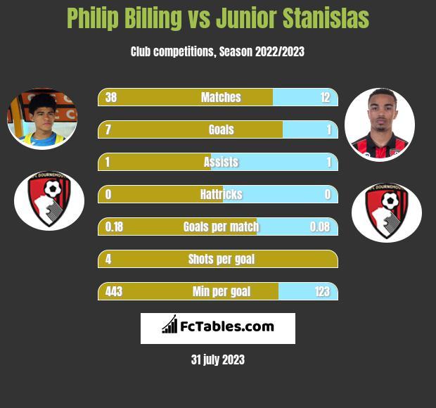 Philip Billing vs Junior Stanislas infographic