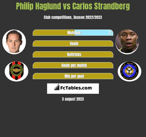 Philip Haglund vs Carlos Strandberg h2h player stats