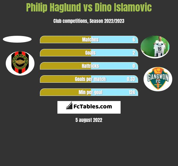 Philip Haglund vs Dino Islamovic h2h player stats
