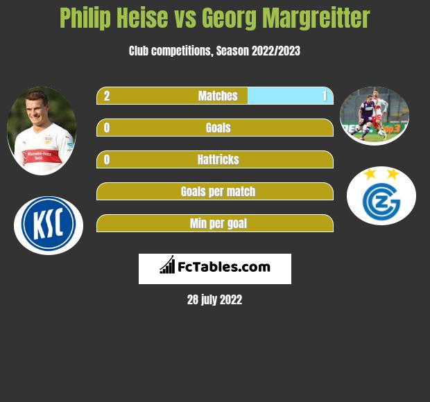 Philip Heise infographic statistics for Nuernberg