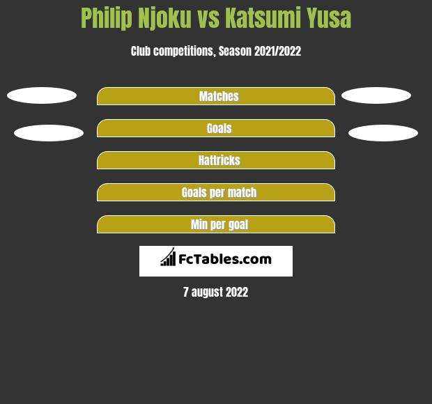 Philip Njoku vs Katsumi Yusa h2h player stats