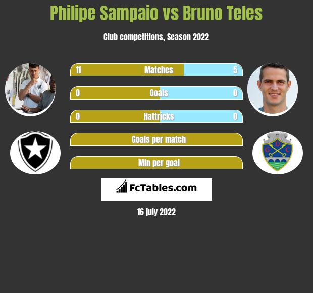 Philipe Sampaio vs Bruno Teles infographic