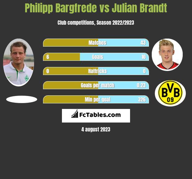 Philipp Bargfrede vs Julian Brandt infographic