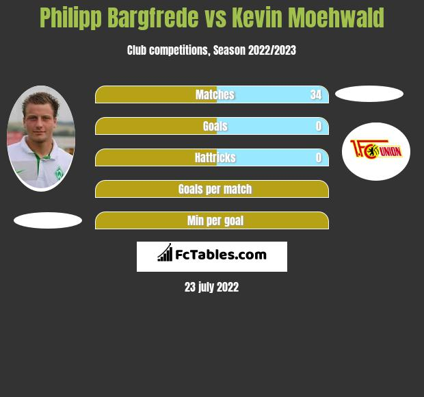 Philipp Bargfrede vs Kevin Moehwald infographic