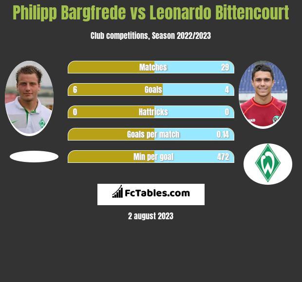Philipp Bargfrede vs Leonardo Bittencourt infographic