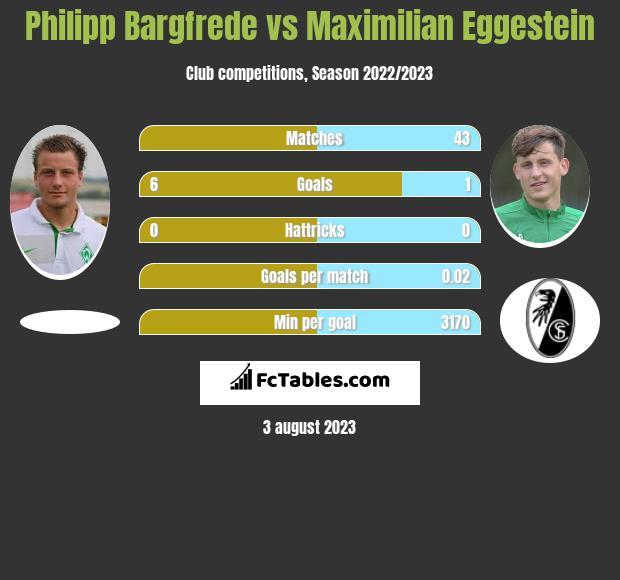 Philipp Bargfrede vs Maximilian Eggestein infographic