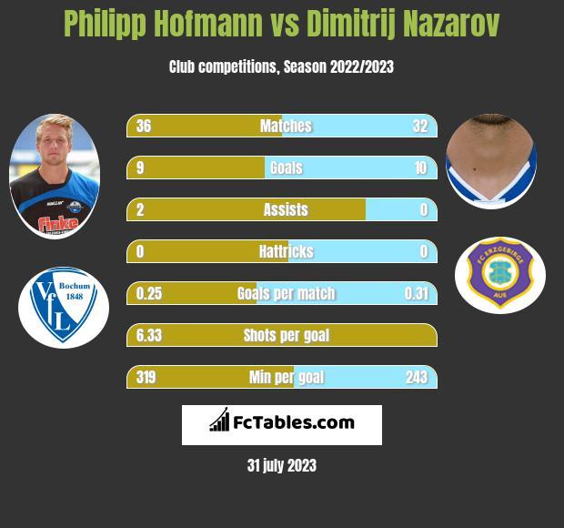 Philipp Hofmann vs Dimitrij Nazarov h2h player stats