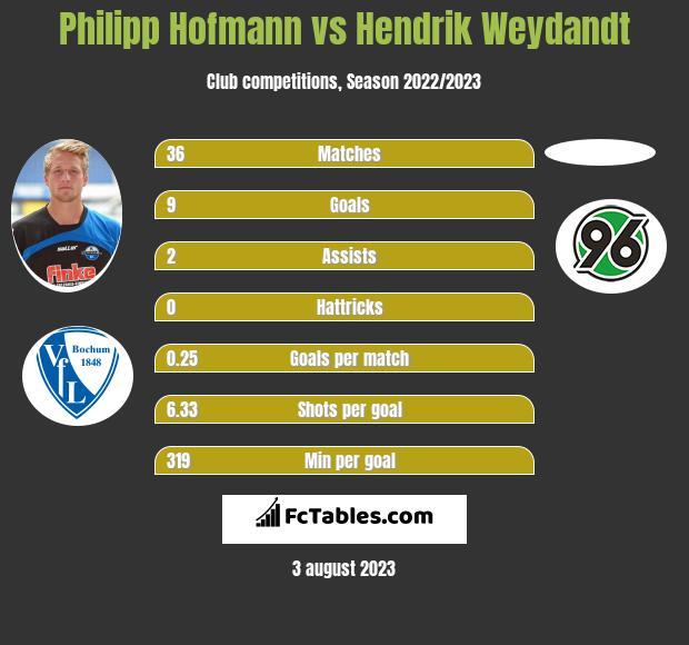 Philipp Hofmann vs Hendrik Weydandt h2h player stats