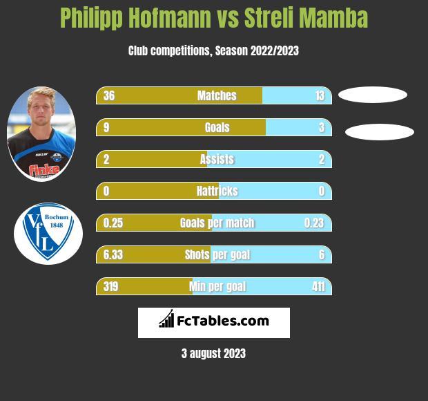 Philipp Hofmann vs Streli Mamba infographic