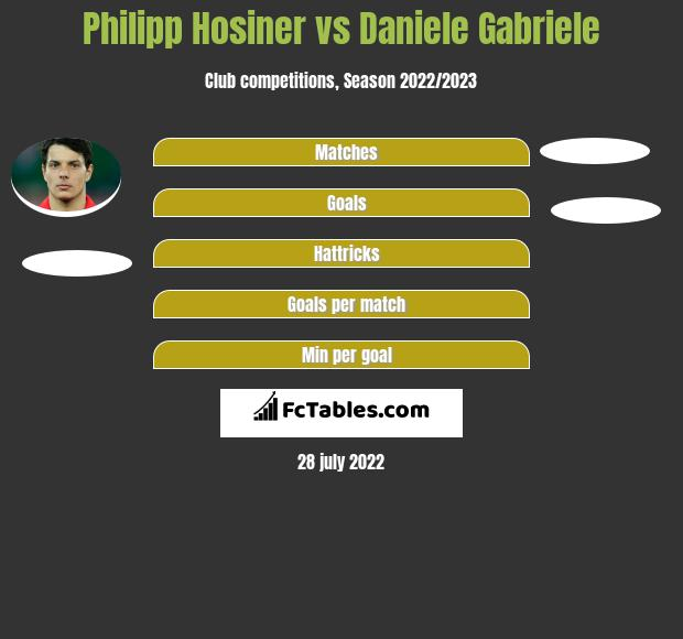 Philipp Hosiner vs Daniele Gabriele h2h player stats