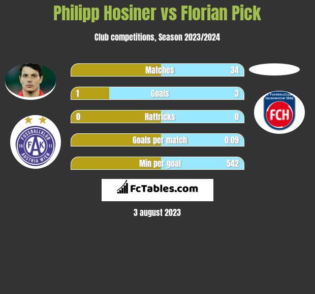 Philipp Hosiner vs Florian Pick h2h player stats