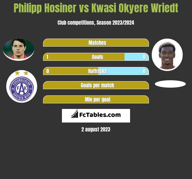 Philipp Hosiner vs Kwasi Okyere Wriedt h2h player stats