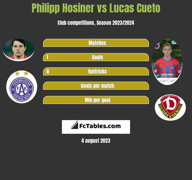 Philipp Hosiner vs Lucas Cueto infographic
