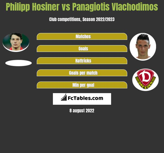 Philipp Hosiner vs Panagiotis Vlachodimos h2h player stats