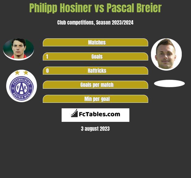 Philipp Hosiner vs Pascal Breier h2h player stats