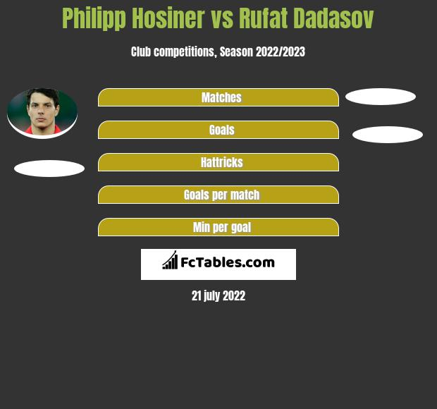 Philipp Hosiner vs Rufat Dadasov h2h player stats