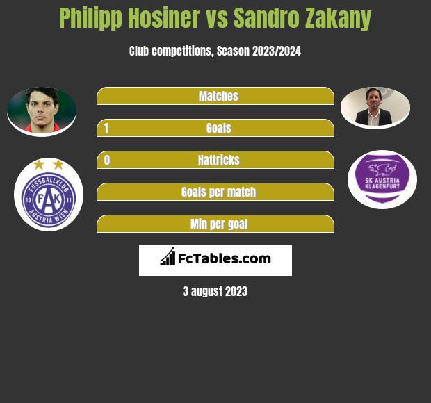 Philipp Hosiner vs Sandro Zakany h2h player stats