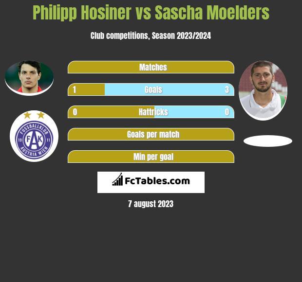 Philipp Hosiner vs Sascha Moelders h2h player stats