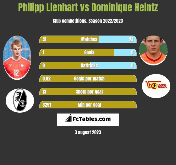 Philipp Lienhart vs Dominique Heintz infographic