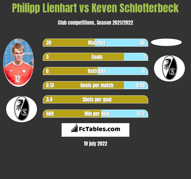 Philipp Lienhart vs Keven Schlotterbeck infographic
