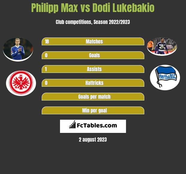 Philipp Max vs Dodi Lukebakio infographic