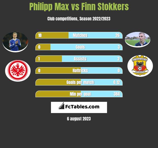 Philipp Max vs Finn Stokkers infographic