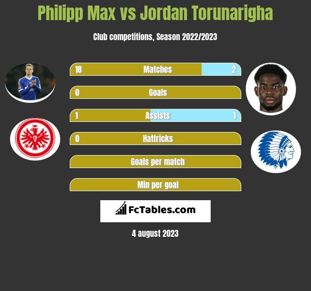 Philipp Max vs Jordan Torunarigha infographic