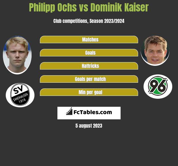 Philipp Ochs vs Dominik Kaiser infographic