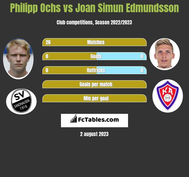 Philipp Ochs vs Joan Simun Edmundsson infographic