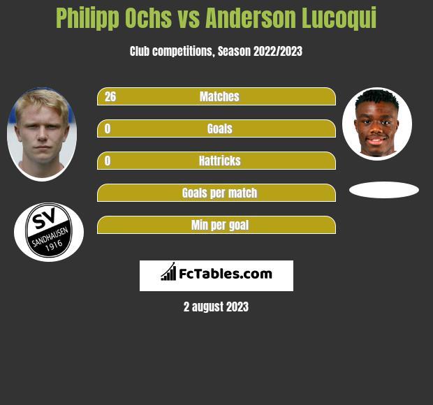 Philipp Ochs vs Anderson Lucoqui infographic