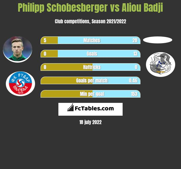 Philipp Schobesberger infographic statistics for Rapid Wiedeń