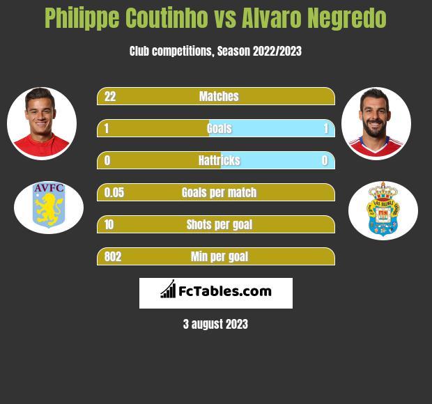 Philippe Coutinho vs Alvaro Negredo h2h player stats