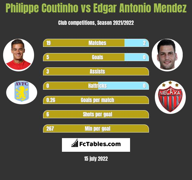 Philippe Coutinho vs Edgar Antonio Mendez infographic