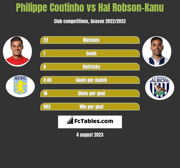Philippe Coutinho vs Hal Robson-Kanu