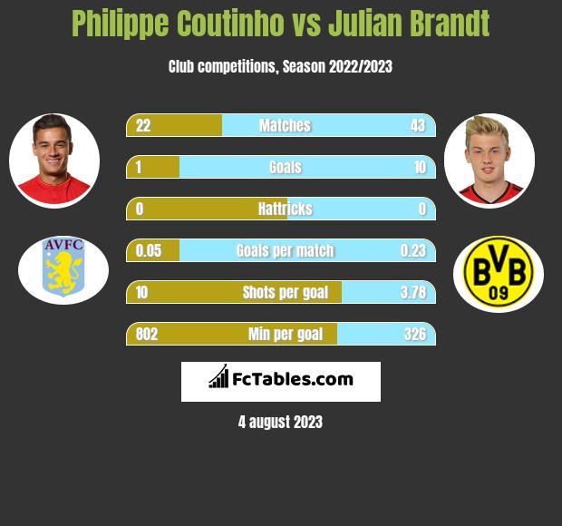 Philippe Coutinho vs Julian Brandt infographic
