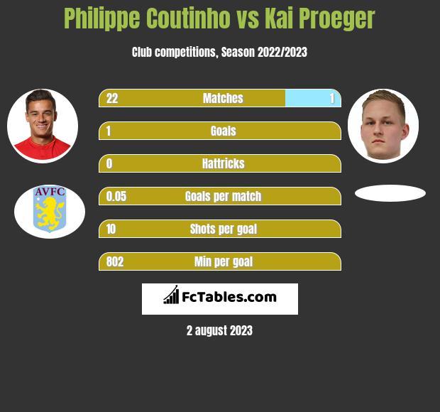 Philippe Coutinho vs Kai Proeger infographic