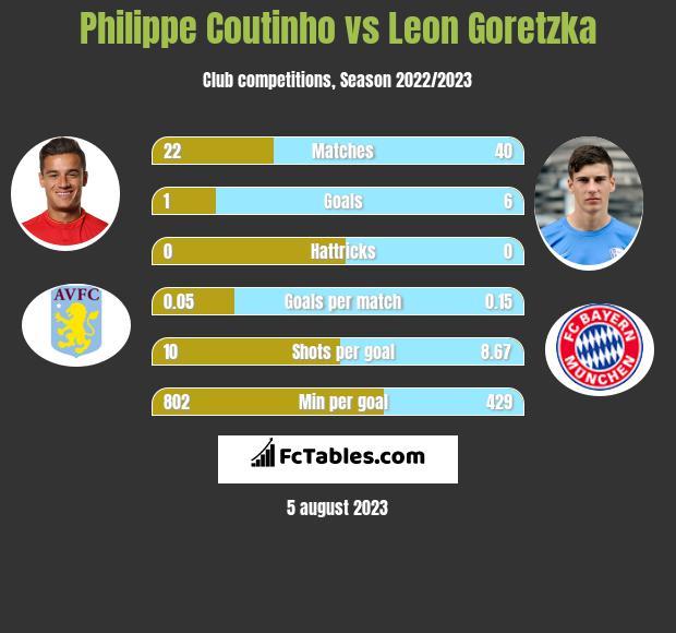Philippe Coutinho vs Leon Goretzka infographic