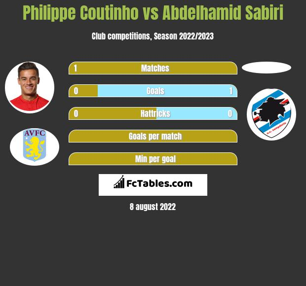 Philippe Coutinho infographic statistics for Paderborn