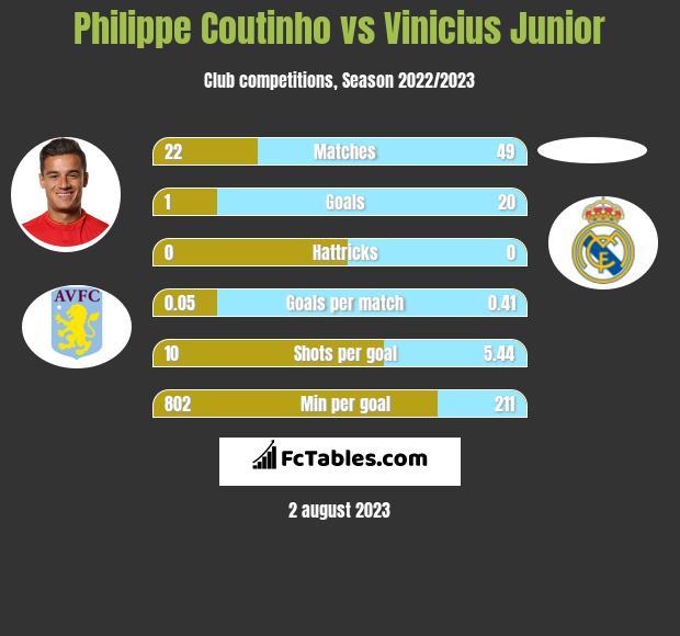 Philippe Coutinho vs Vinicius Junior h2h player stats