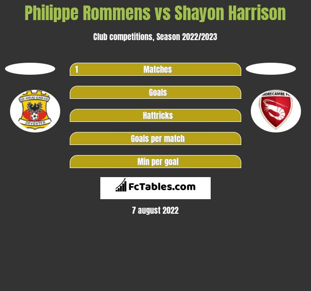 Philippe Rommens vs Shayon Harrison h2h player stats