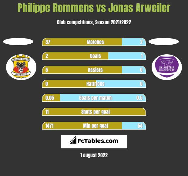 Philippe Rommens vs Jonas Arweiler h2h player stats