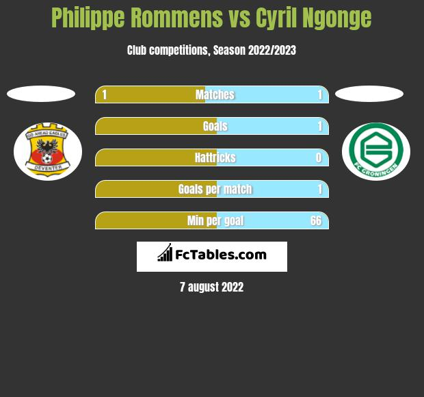 Philippe Rommens vs Cyril Ngonge h2h player stats