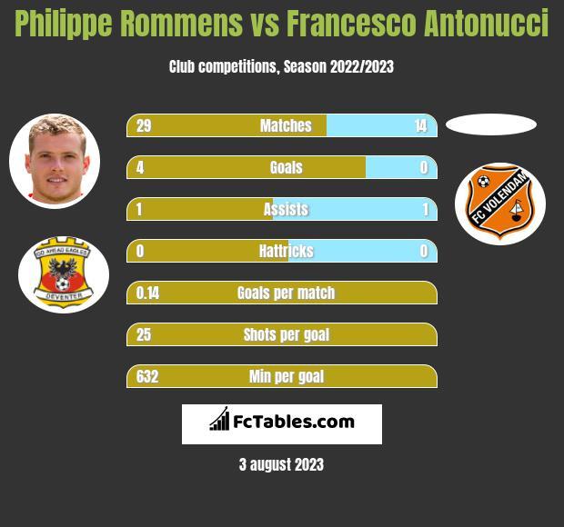 Philippe Rommens vs Francesco Antonucci h2h player stats